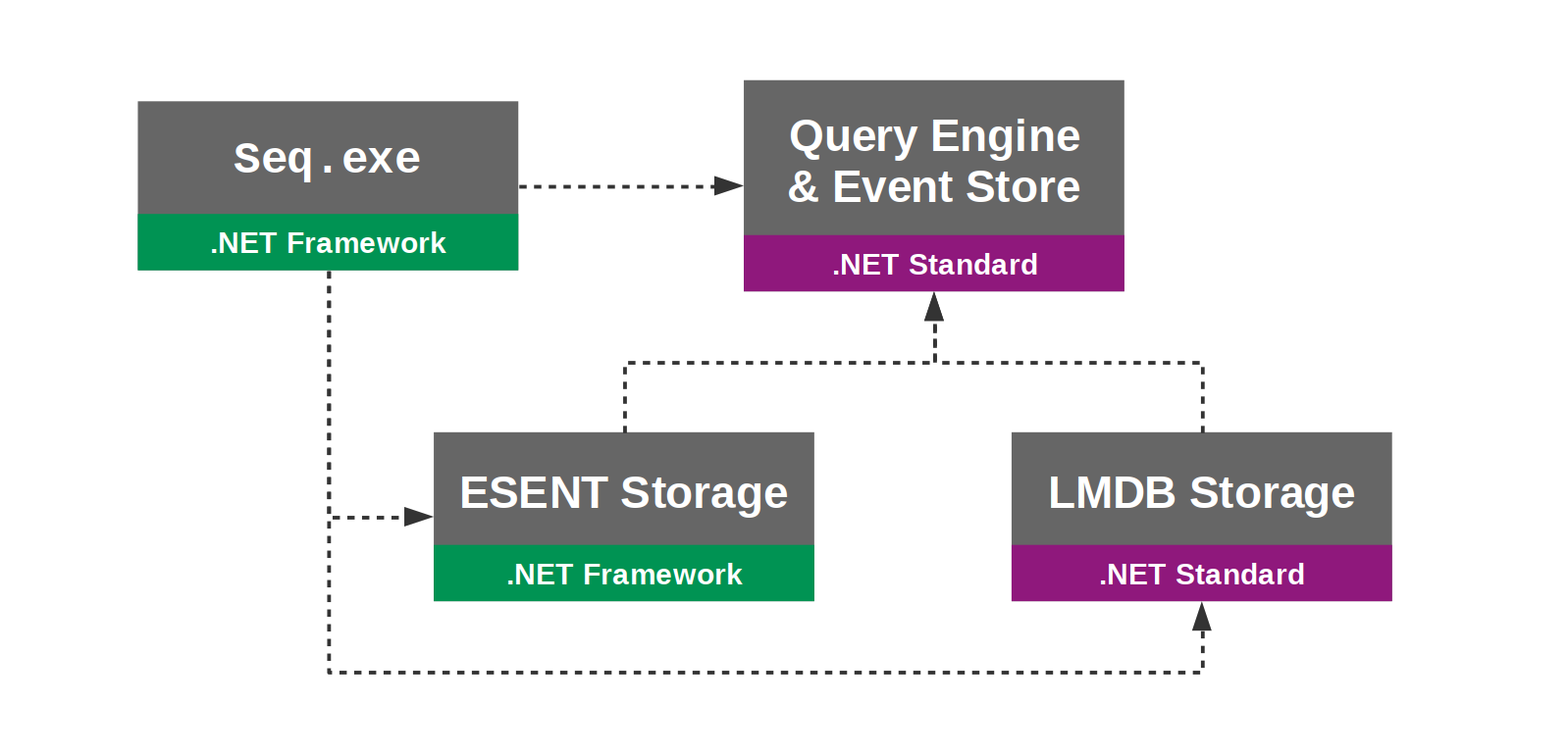 From framework to core and linux the story so far seq storage assemblies pooptronica Images