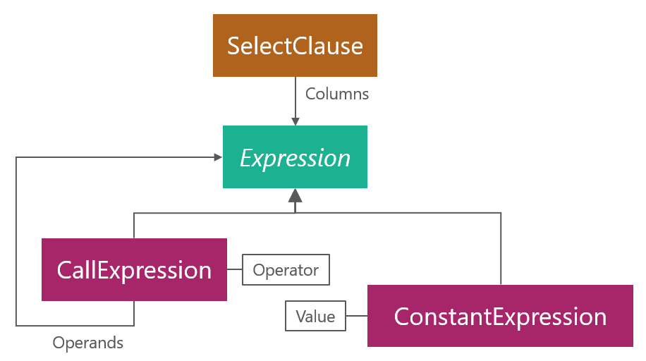 Syntax Structure